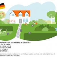 GardenTopFiveGERMANY